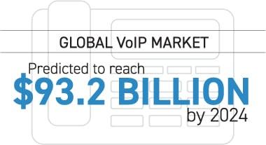 global-voip-market